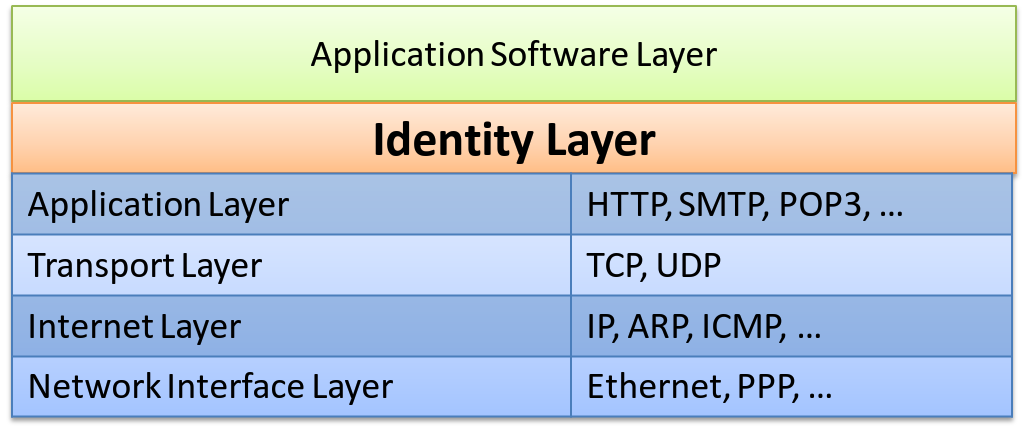 The identity layer