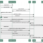 OAuth IdP Mix-Up Attack